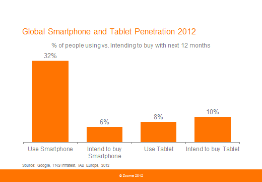 Global smartphone and tablet penetration 2012 resized 600