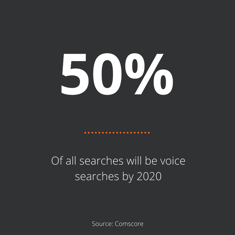 Stat of the week – Voice Search