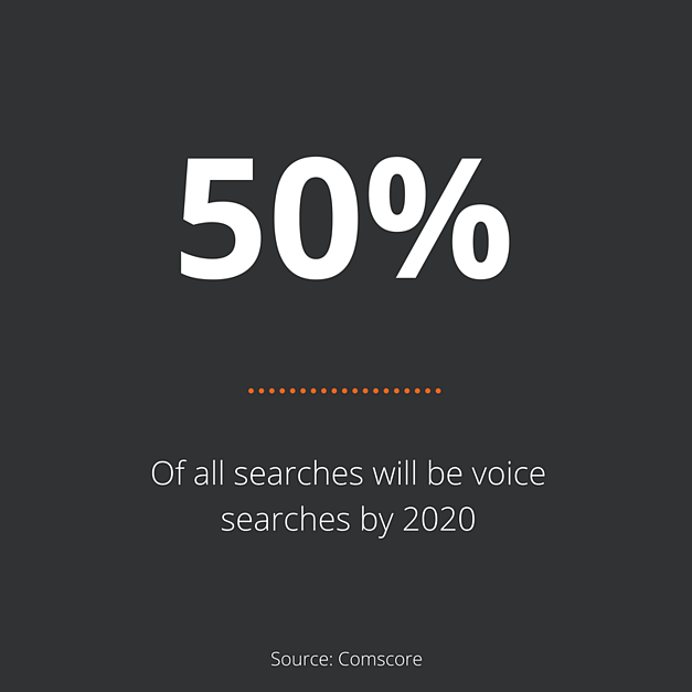 50-procent-of-all-searches-will-be-voice-searches-by-2020-Zooma.png