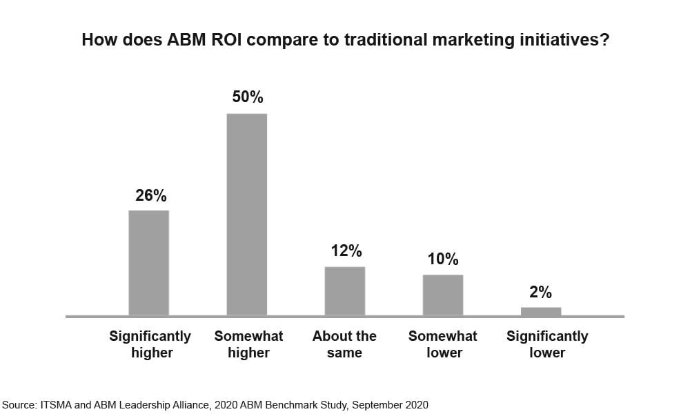 ABM-ROI-graphic