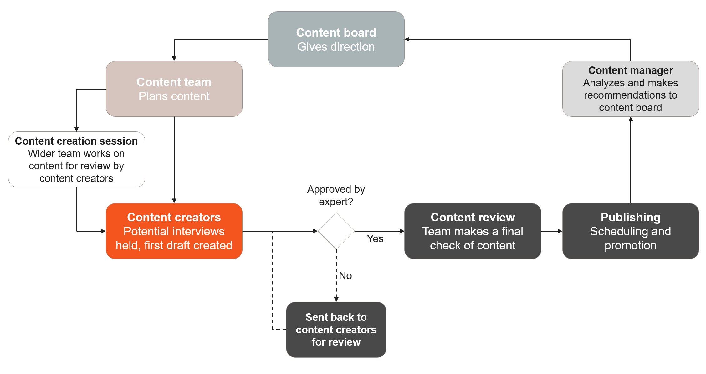 Content-team-process-diagram-1