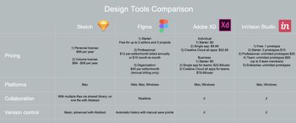 Design Tools Comparison