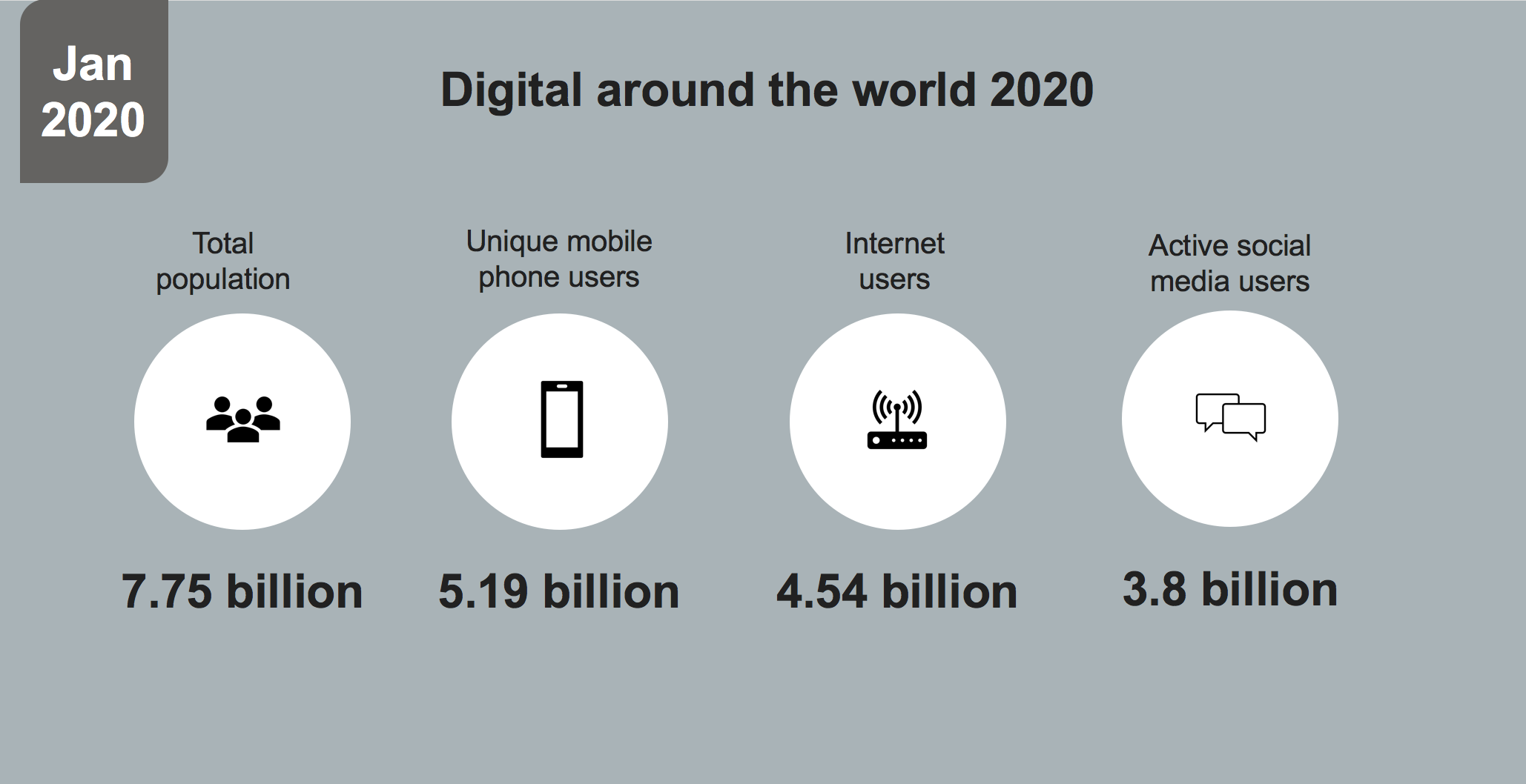 Digital around the world 2020