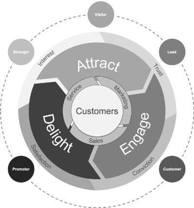 The inbound methodology stages & customer journey