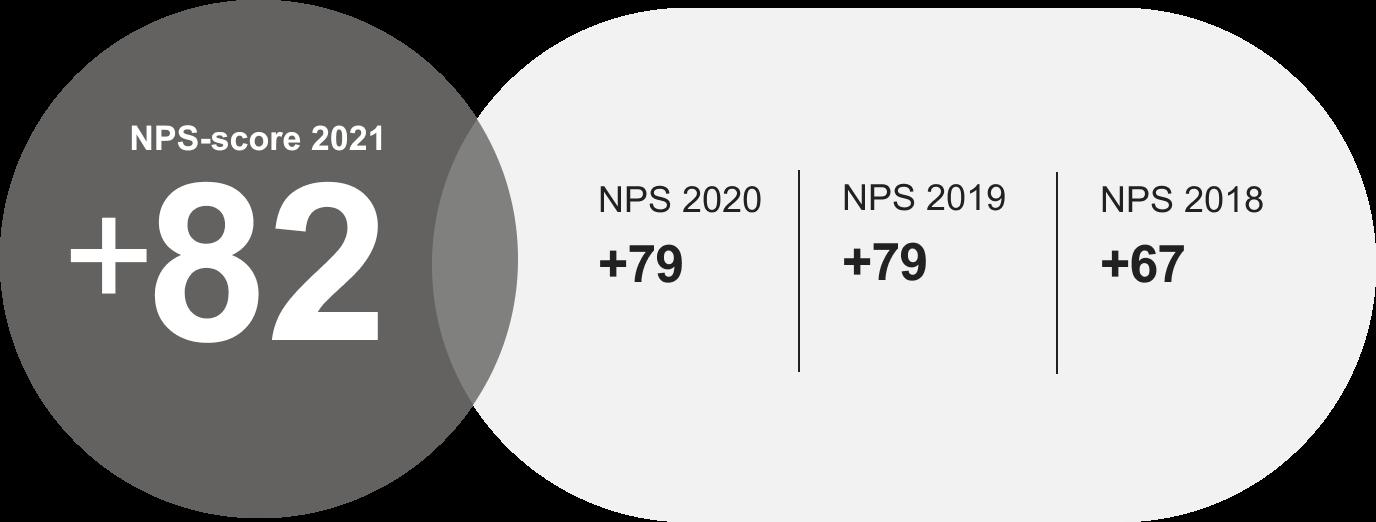 NPS score 2021 grey