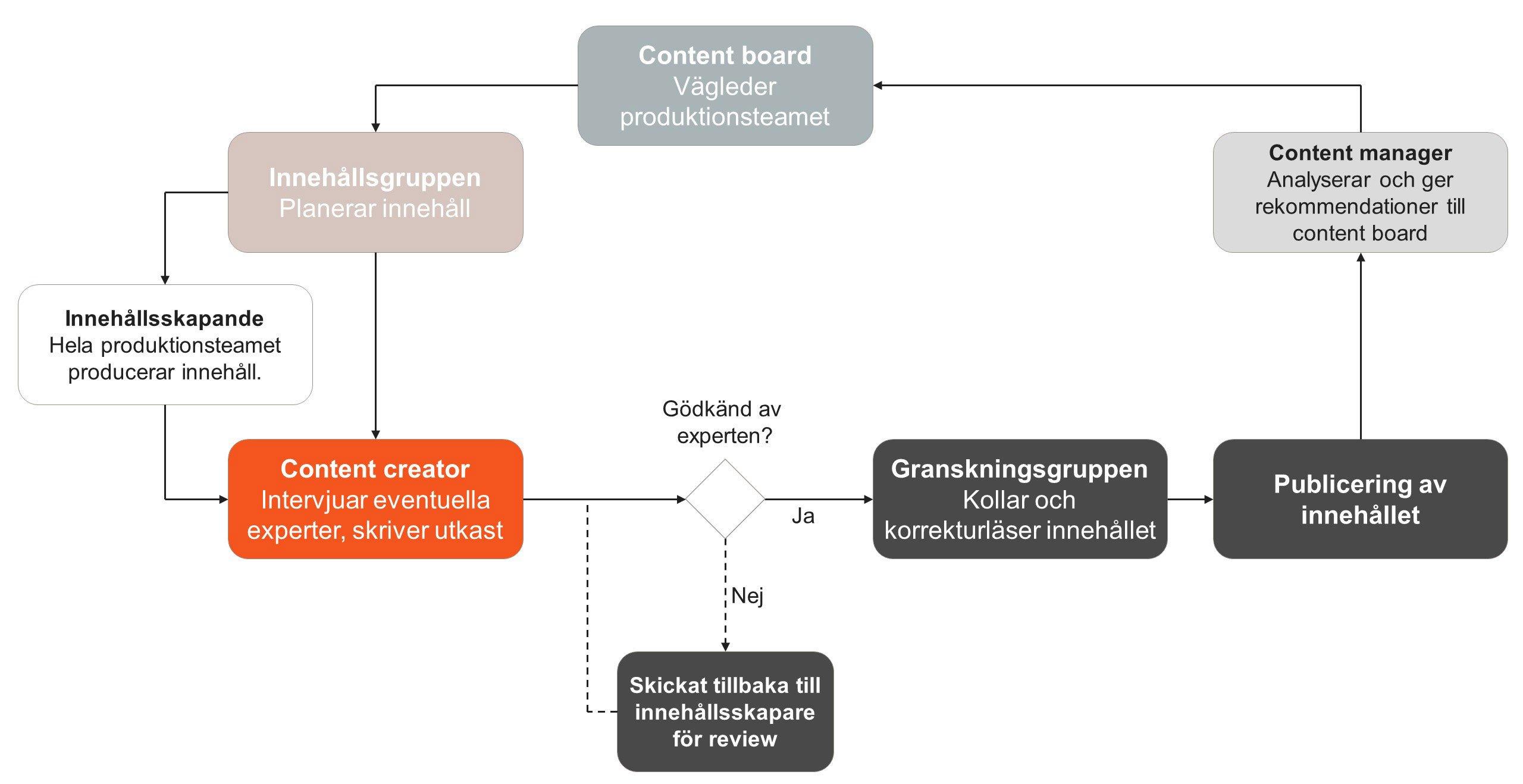 New-content-team-diagram-SV-2