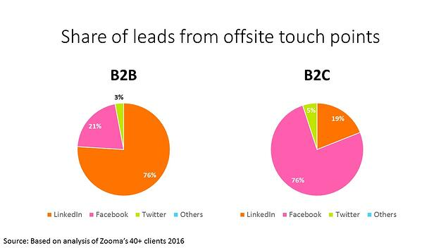 Share_of_leads_from_offsite_touch_points.jpg