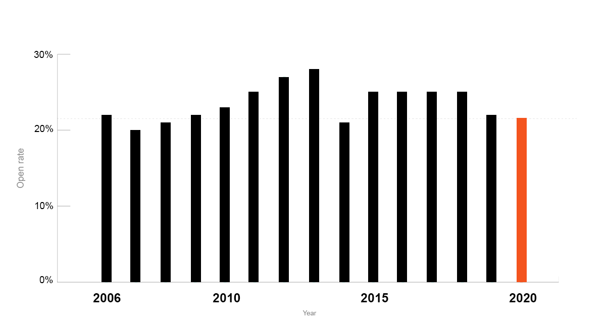 Email statistics, open rate per year (2006-2020)