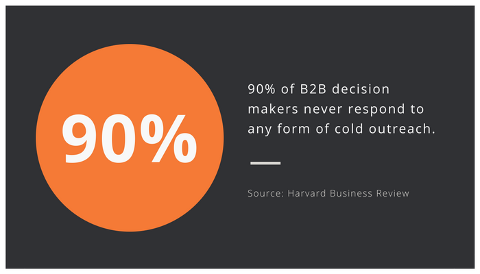 Stat of the week – B2B buyer journey