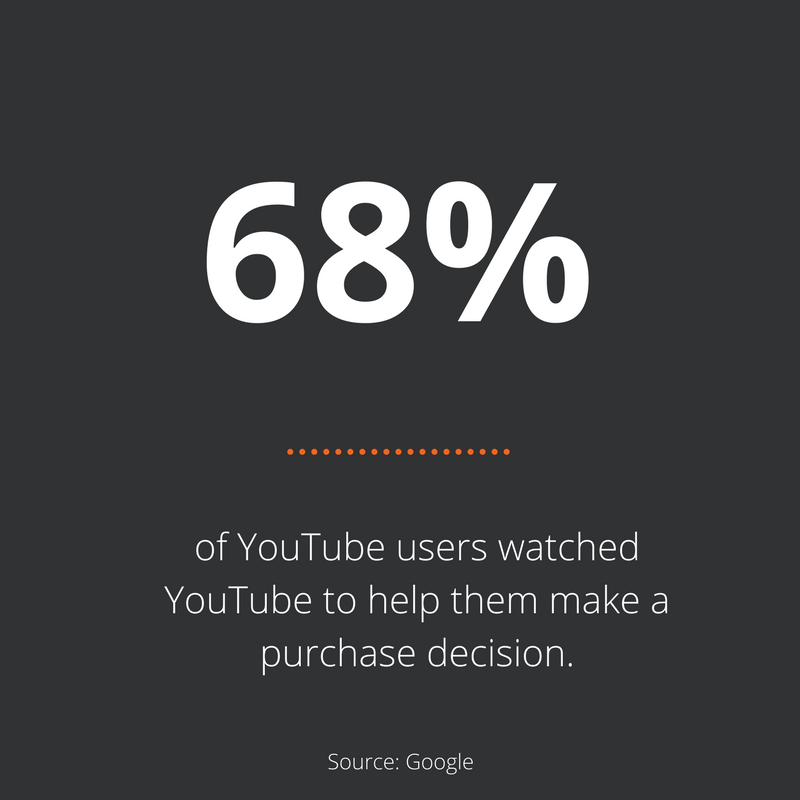 Stat of the week – Watching YouTube pre a purchase decision