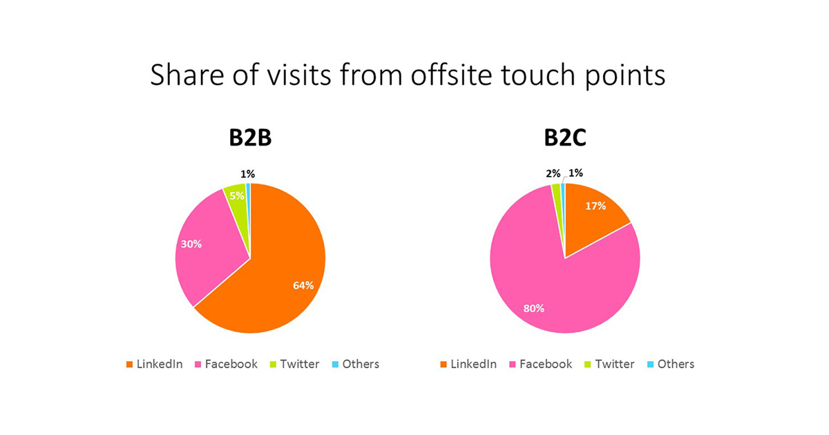 The most important social media channel for B2B?