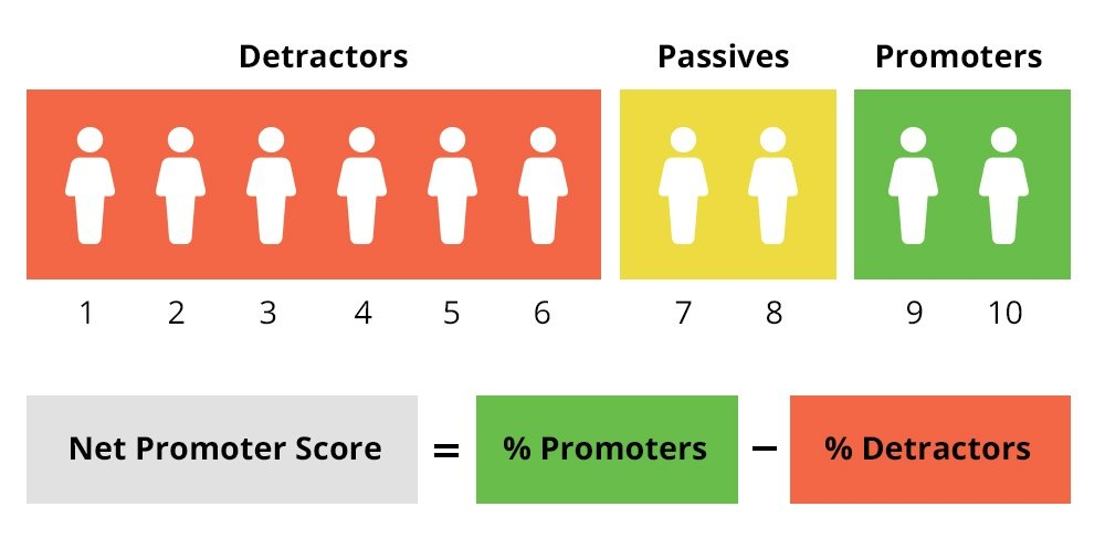 What is Net Promoter Score (NPS)?