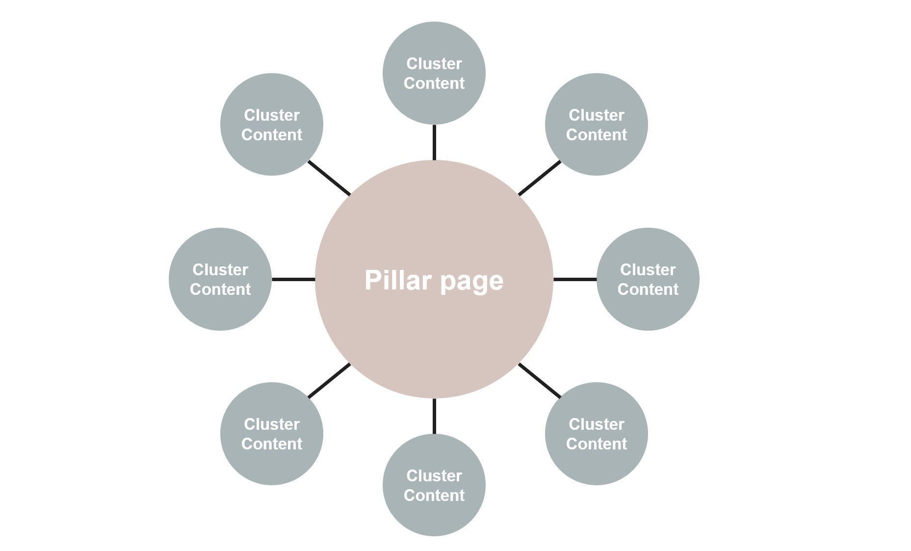 zooma-cluster-content-diagram
